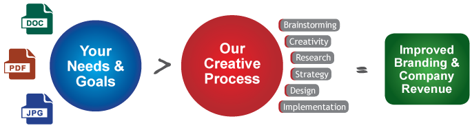 our creative process, flow chart for creative process, custom media solutions, custom print and digital publications, red mat media, milford, ct